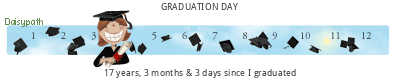 Daisypath Graduation tickers
